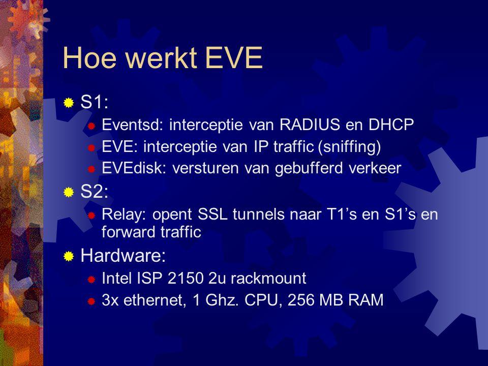 Hoe werkt EVE S1: S2: Hardware: