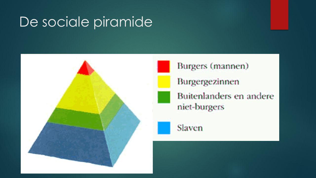 De sociale piramide