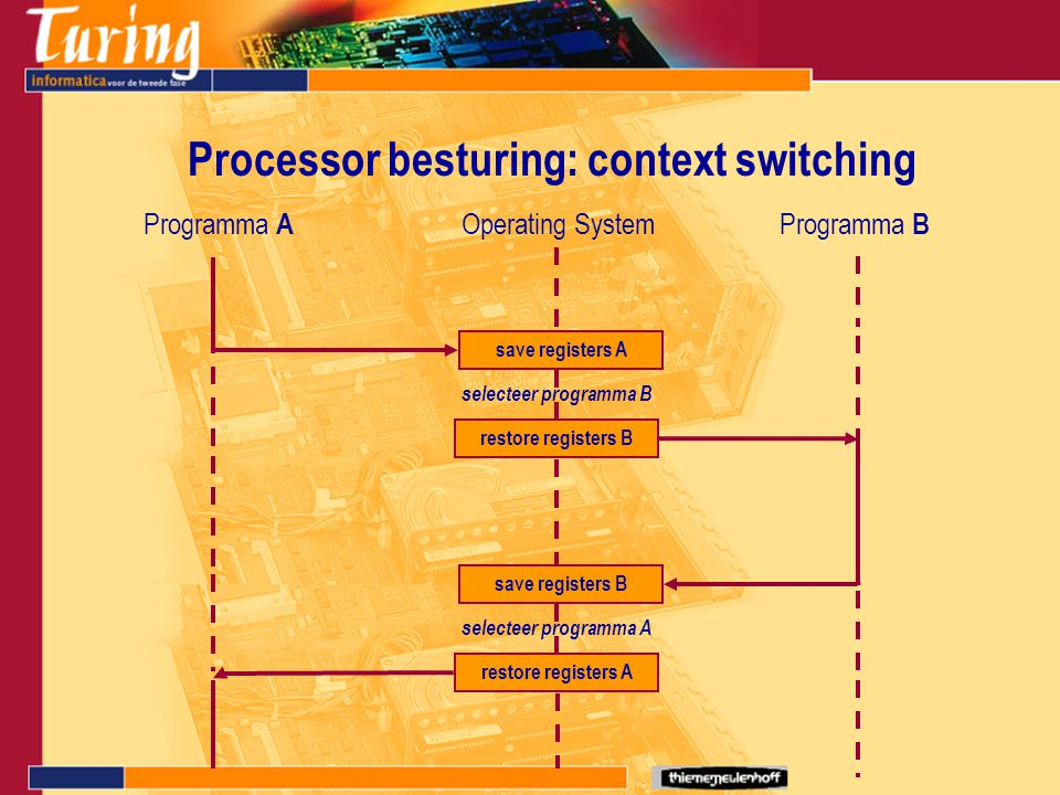 Processor besturing: context switching