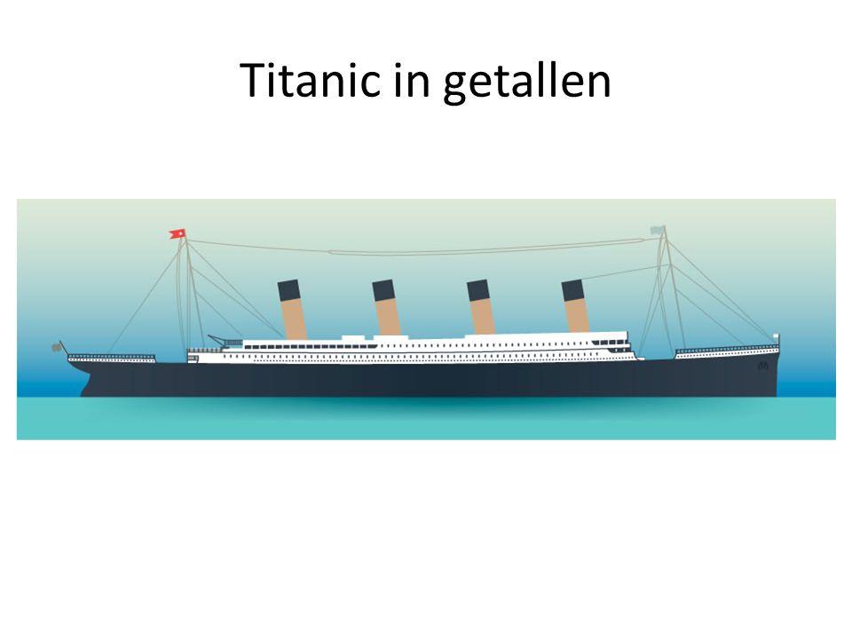 Titanic in getallen