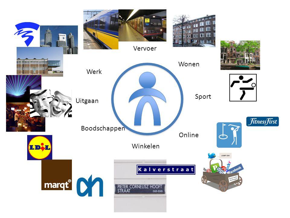 Vervoer Wonen Werk Sport Uitgaan Boodschappen Online Winkelen