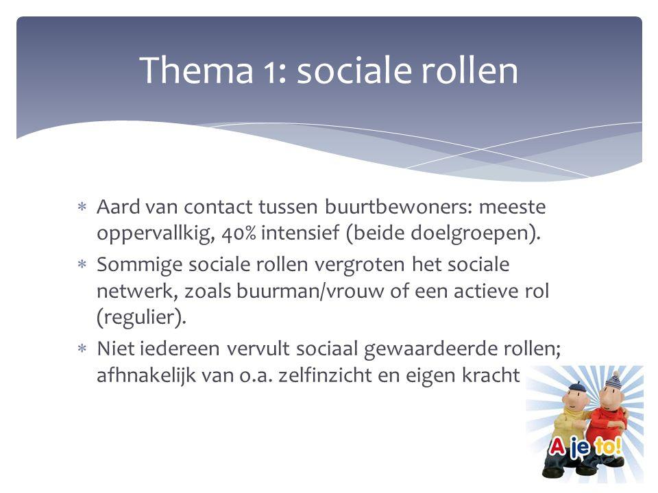 Thema 1: sociale rollen Aard van contact tussen buurtbewoners: meeste oppervallkig, 40% intensief (beide doelgroepen).