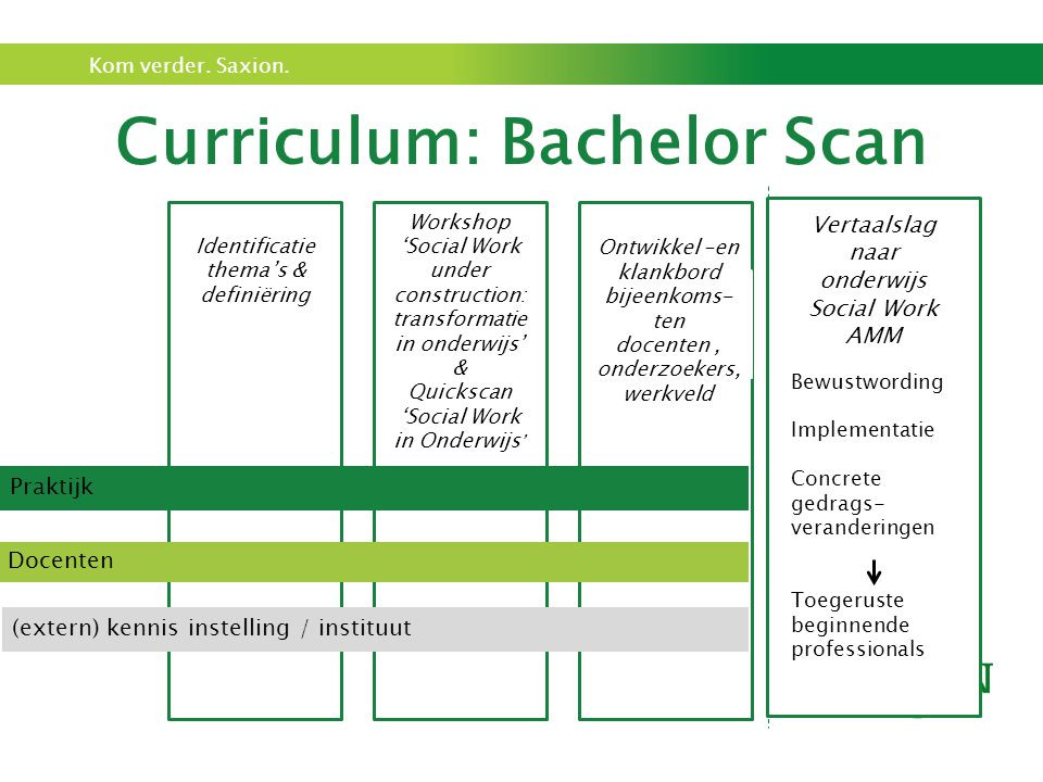 Curriculum: Bachelor Scan
