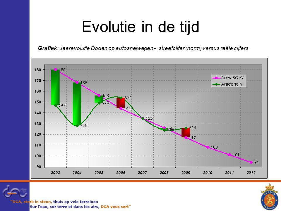 Evolutie in de tijd Grafiek: Jaarevolutie Doden op autosnelwegen - streefcijfer (norm) versus reële cijfers.