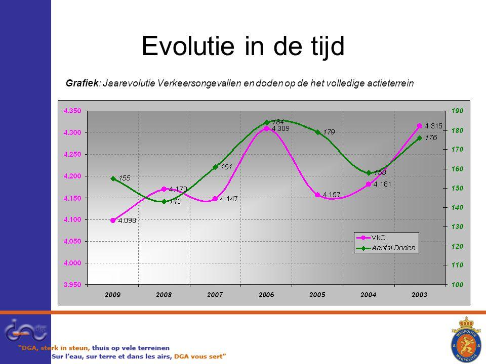 Evolutie in de tijd Grafiek: Jaarevolutie Verkeersongevallen en doden op de het volledige actieterrein.