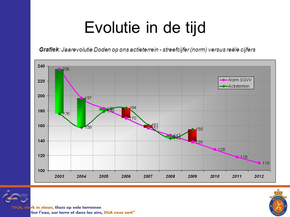 Evolutie in de tijd Grafiek: Jaarevolutie Doden op ons actieterrein - streefcijfer (norm) versus reële cijfers.