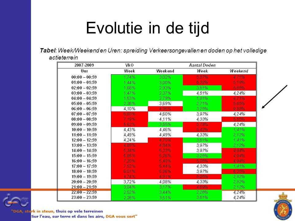 Evolutie in de tijd Tabel: Week/Weekend en Uren: spreiding Verkeersongevallen en doden op het volledige actieterrein.