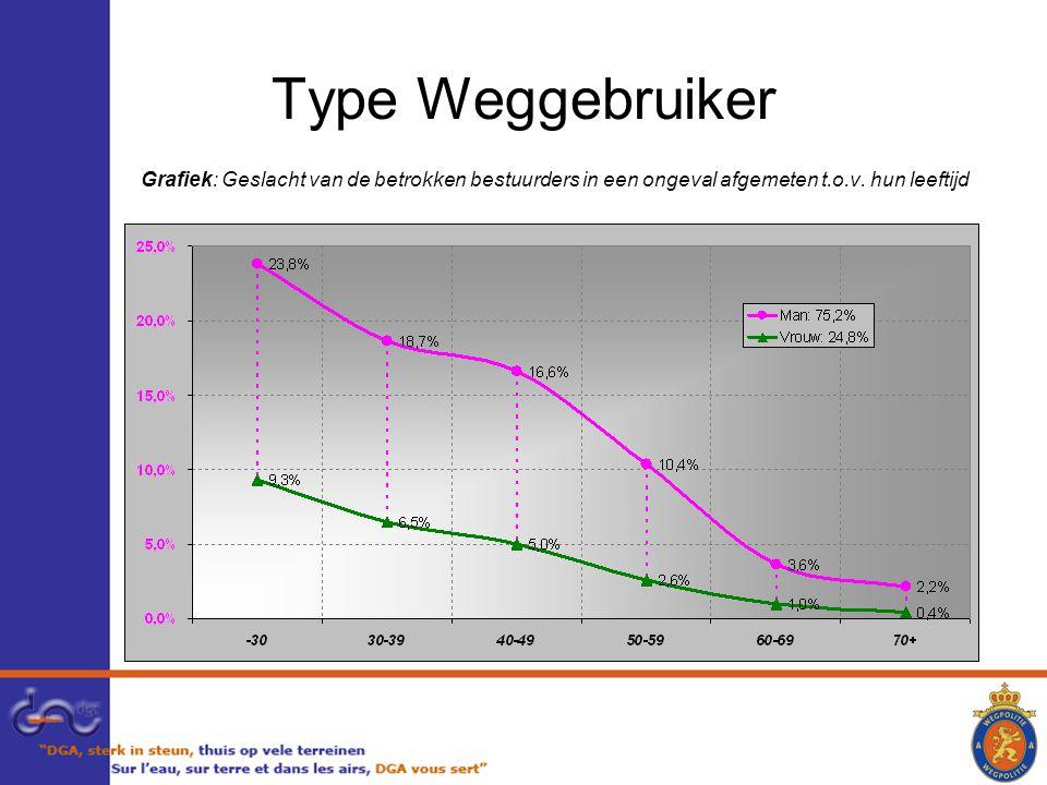 Type Weggebruiker Grafiek: Geslacht van de betrokken bestuurders in een ongeval afgemeten t.o.v.