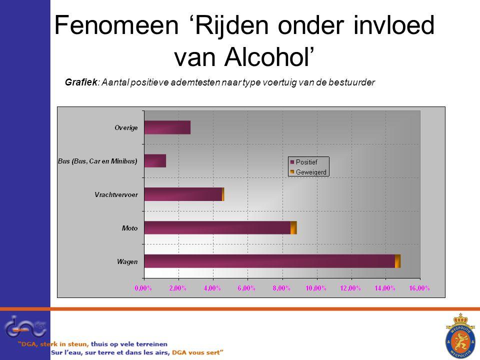 Fenomeen 'Rijden onder invloed van Alcohol'