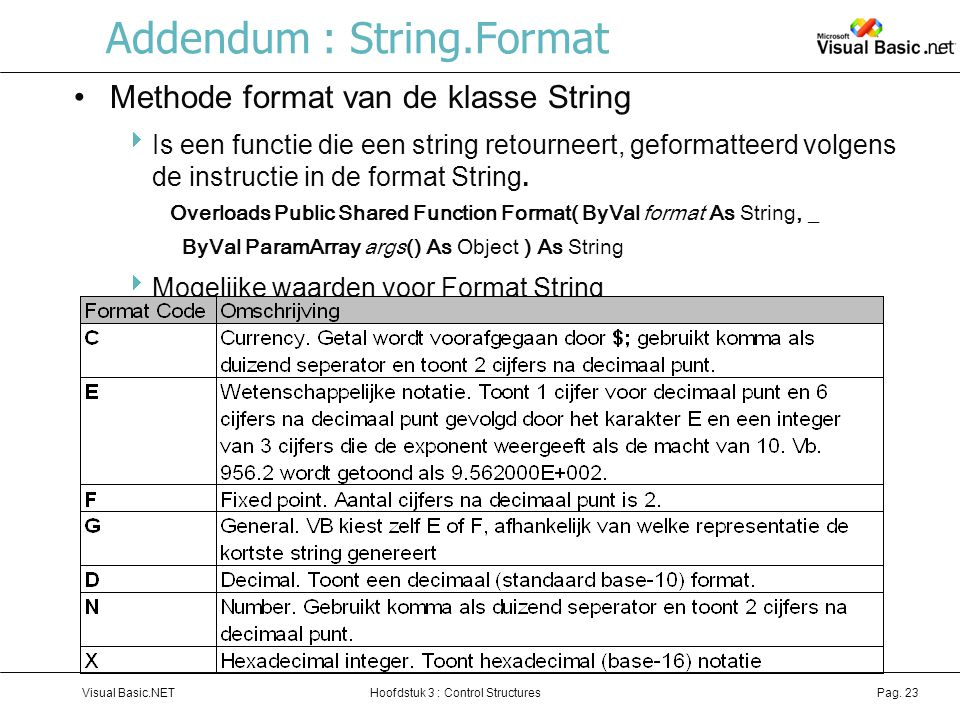 Addendum : String.Format