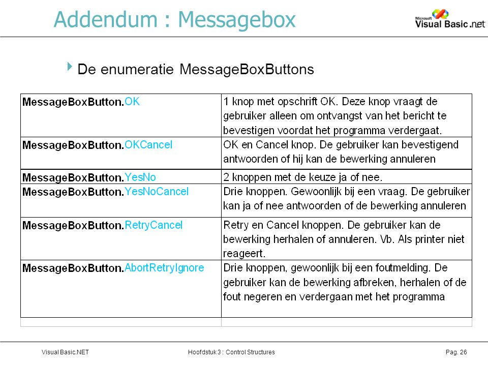 Addendum : Messagebox De enumeratie MessageBoxButtons
