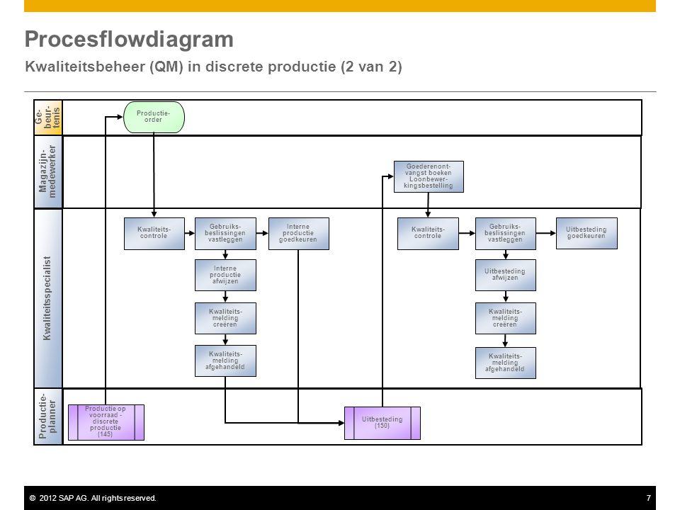 Kwaliteitsbeheer (QM) in discrete productie (2 van 2)