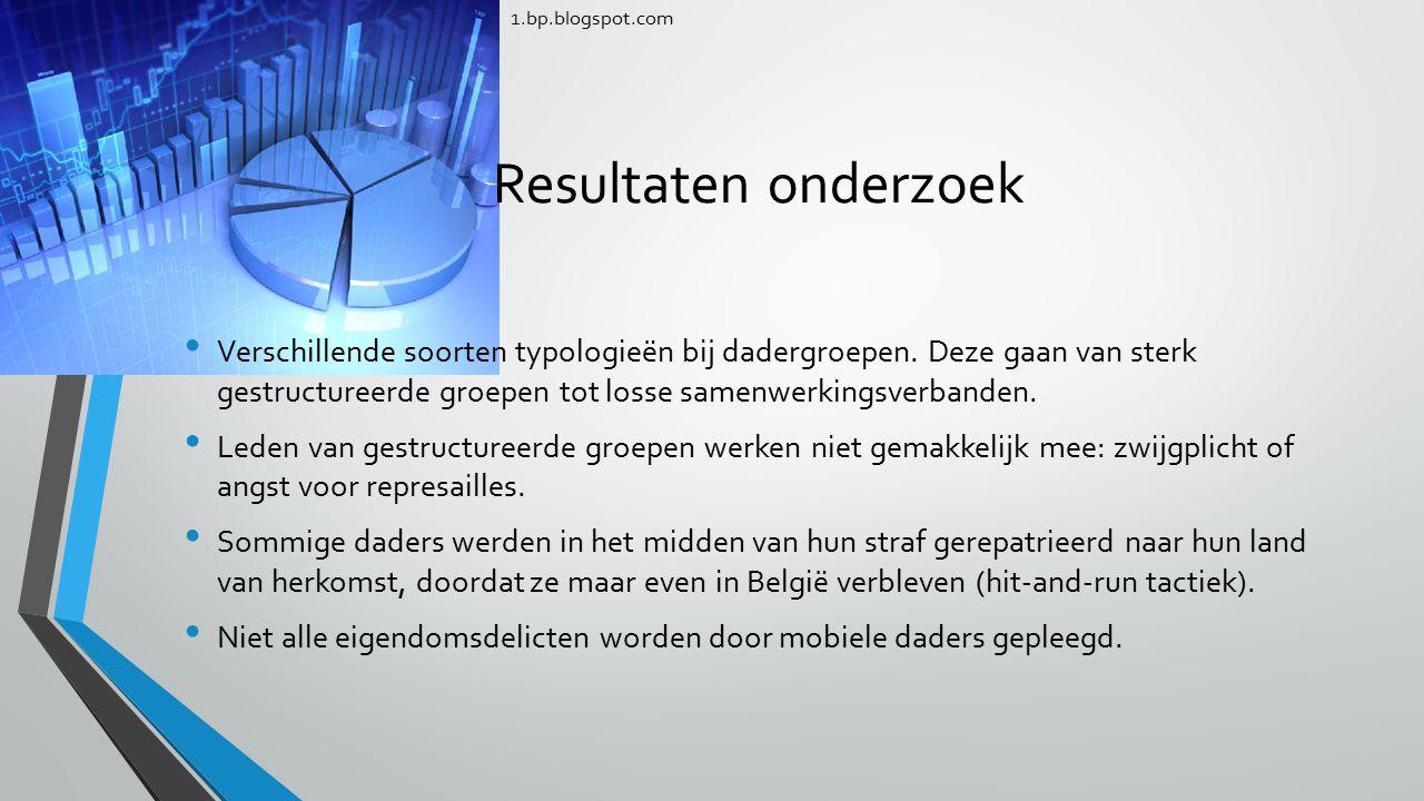1.bp.blogspot.com Resultaten onderzoek.