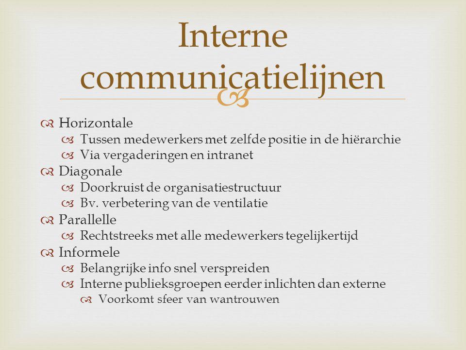 Interne communicatielijnen