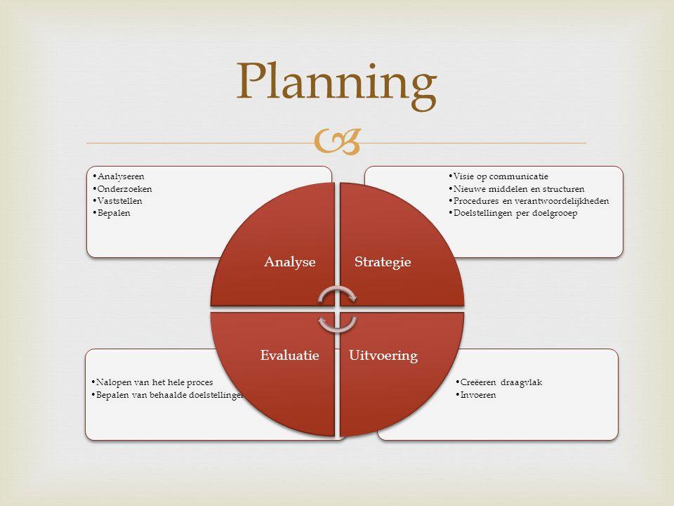Planning Analyse Analyseren Onderzoeken Vaststellen Bepalen Strategie