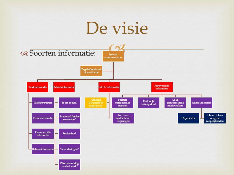 De visie Soorten informatie: Interne communicatie Taakinformatie