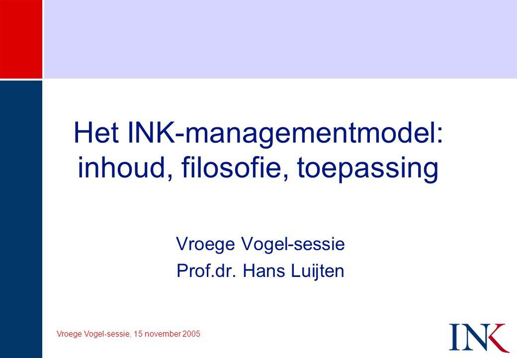 Het INK-managementmodel: inhoud, filosofie, toepassing