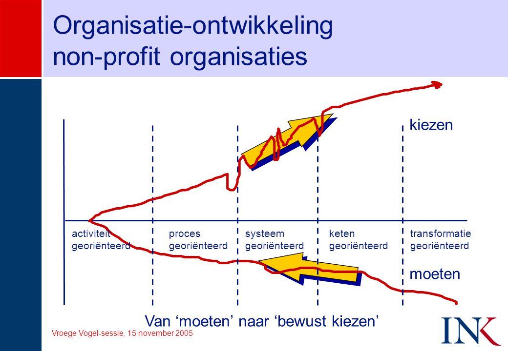 Organisatie-ontwikkeling non-profit organisaties