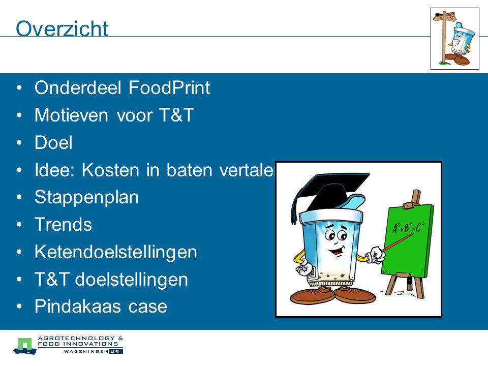 Overzicht Onderdeel FoodPrint Motieven voor T&T Doel