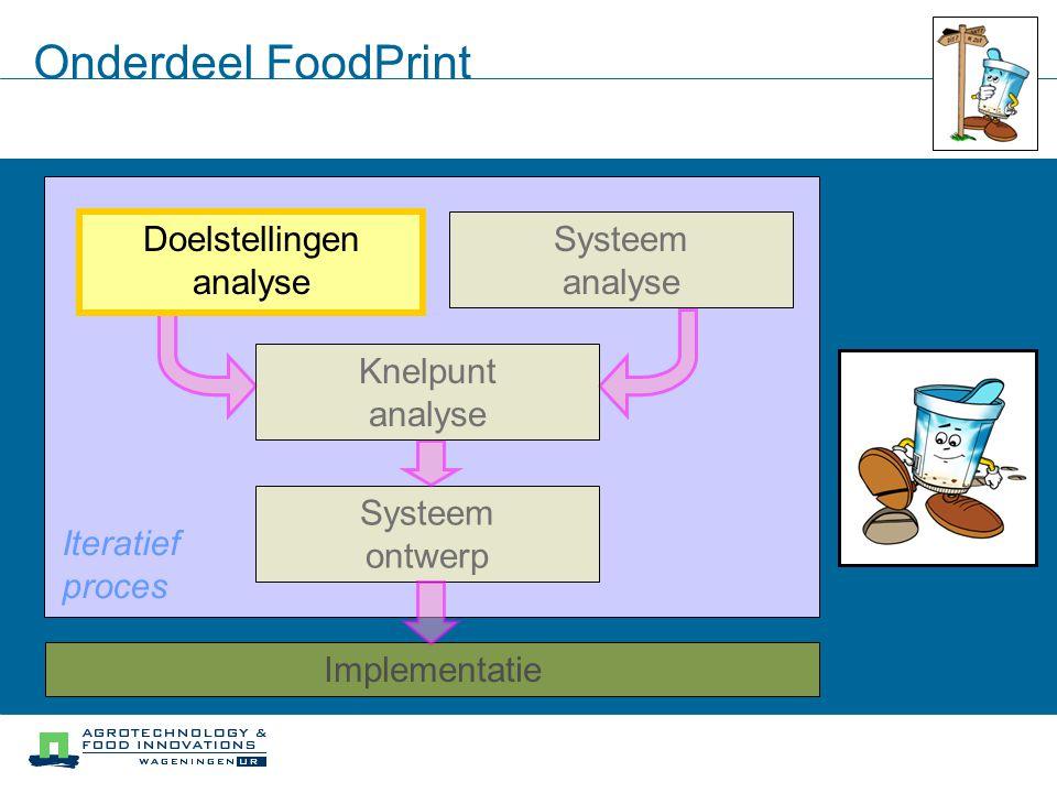 Onderdeel FoodPrint Iteratief proces Systeem analyse ontwerp
