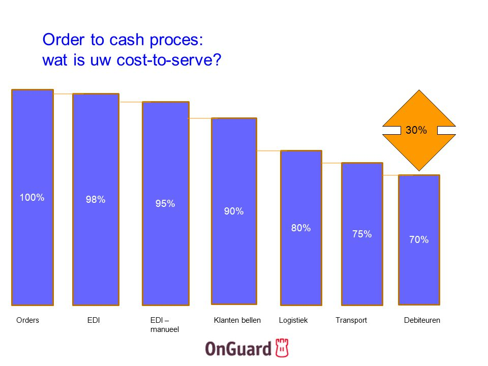 Order to cash proces: wat is uw cost-to-serve
