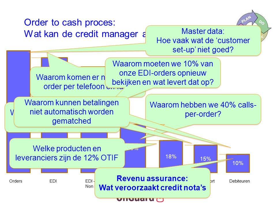 Order to cash proces: Wat kan de credit manager analyseren