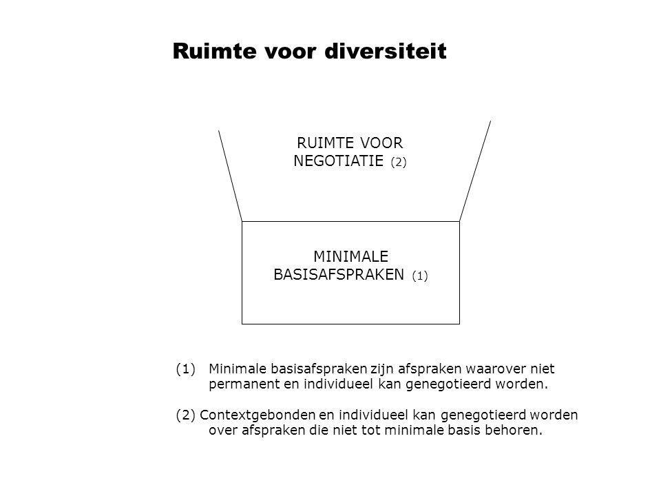 Ruimte voor diversiteit