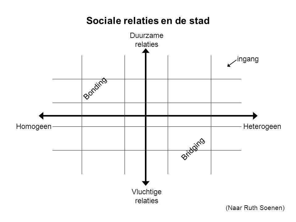 Sociale relaties en de stad
