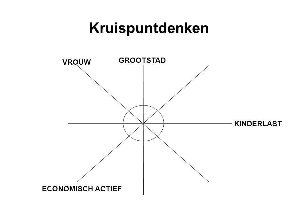 Kruispuntdenken VROUW GROOTSTAD KINDERLAST ECONOMISCH ACTIEF