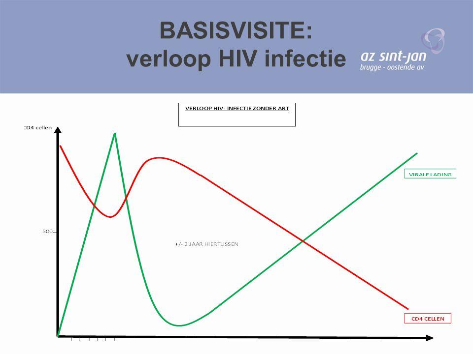 BASISVISITE: verloop HIV infectie