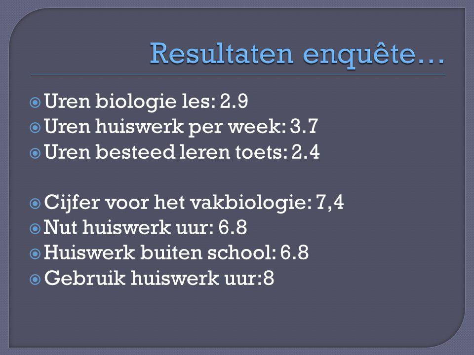 Resultaten enquête… Uren biologie les: 2.9 Uren huiswerk per week: 3.7