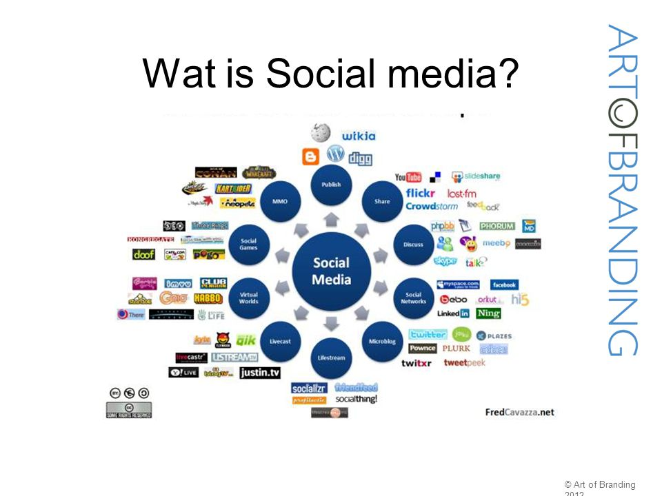 Wat is Social media © Art of Branding 2012