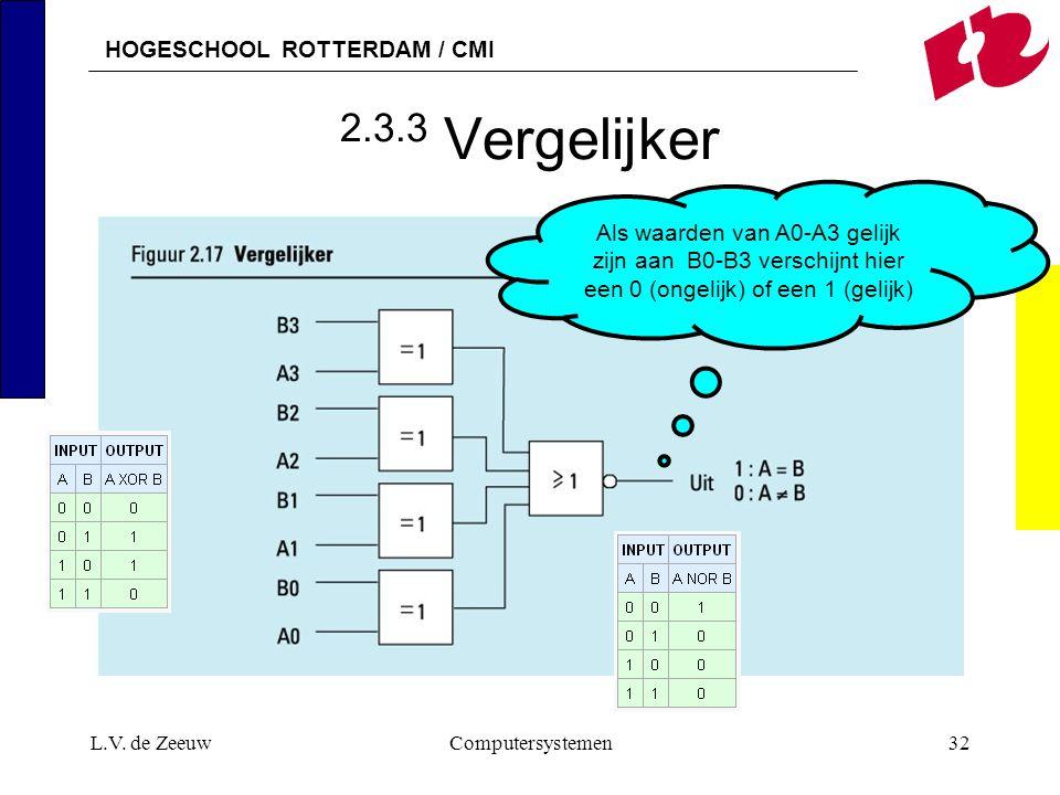 2.3.3 Vergelijker Als waarden van A0-A3 gelijk zijn aan B0-B3 verschijnt hier een 0 (ongelijk) of een 1 (gelijk)