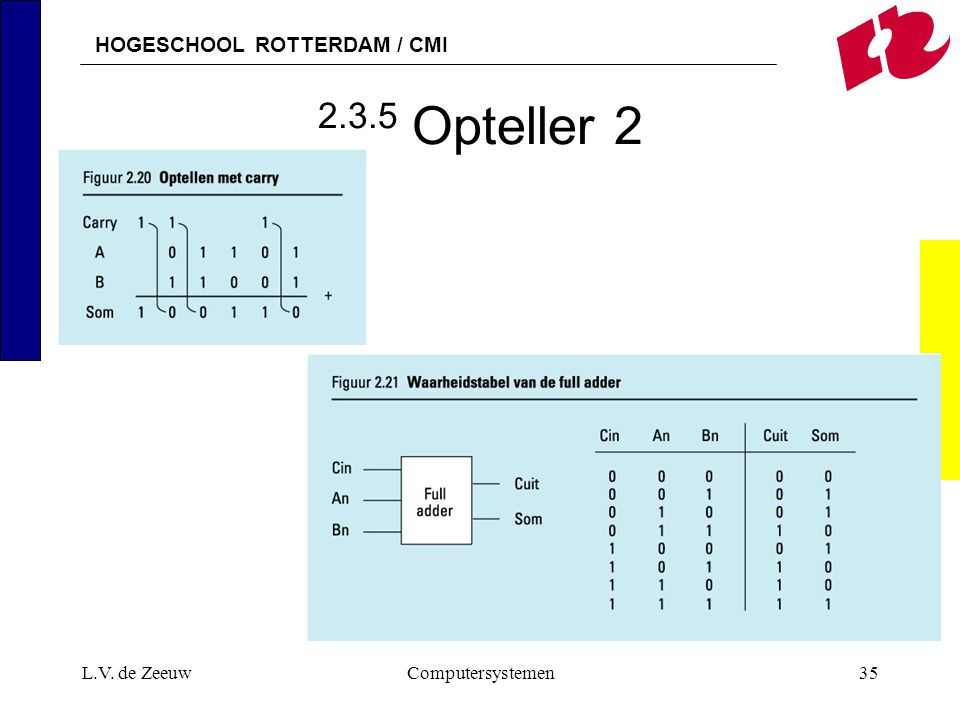 2.3.5 Opteller 2 L.V. de Zeeuw Computersystemen