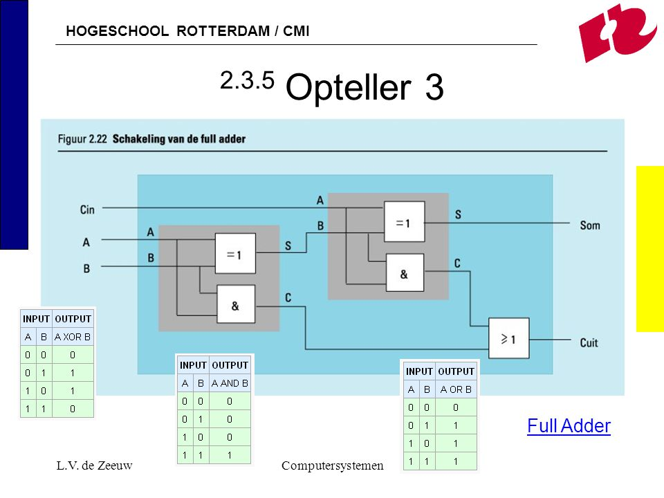 2.3.5 Opteller 3 Full Adder L.V. de Zeeuw Computersystemen