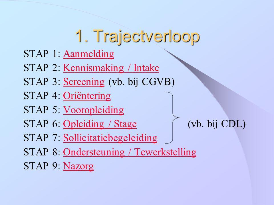 1. Trajectverloop STAP 1: Aanmelding STAP 2: Kennismaking / Intake