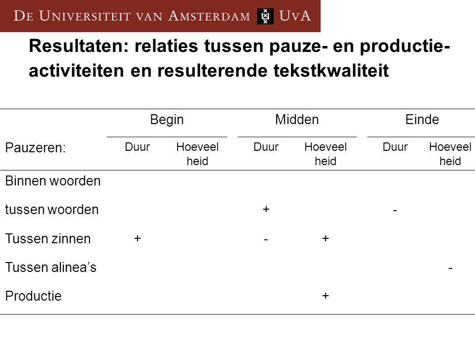 Resultaten: relaties tussen pauze- en productie- activiteiten en resulterende tekstkwaliteit