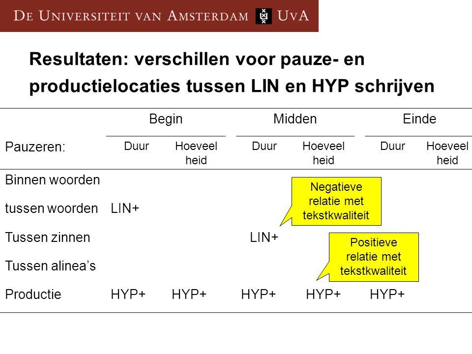 Resultaten: verschillen voor pauze- en productielocaties tussen LIN en HYP schrijven