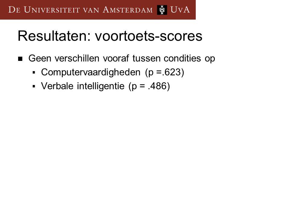 Resultaten: voortoets-scores