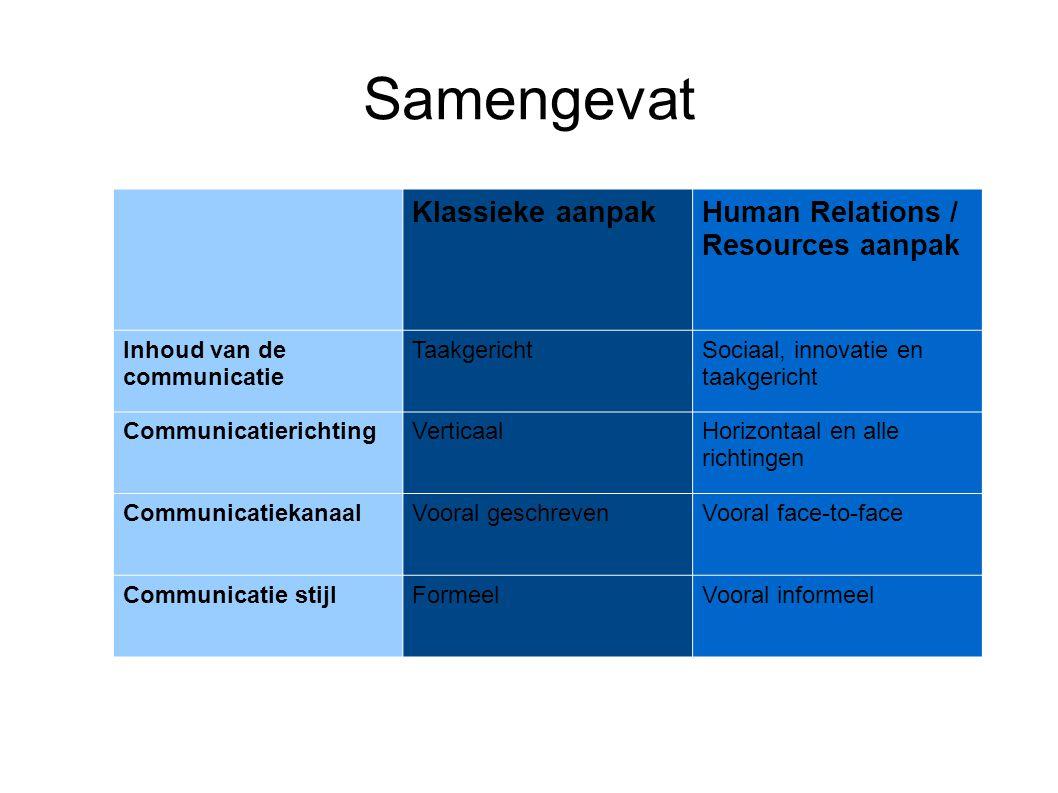 Samengevat Klassieke aanpak Human Relations / Resources aanpak