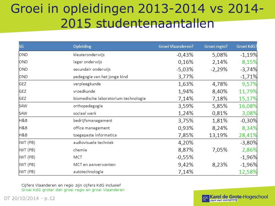 Groei in opleidingen 2013-2014 vs 2014-2015 studentenaantallen