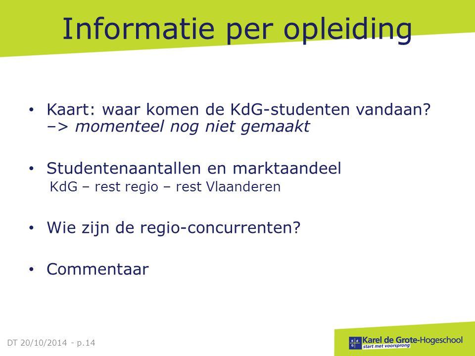 Informatie per opleiding