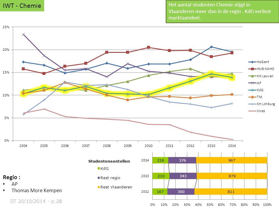 IWT - Chemie Het aantal studenten Chemie stijgt in Vlaanderen meer dan in de regio . KdG verliest marktaandeel.