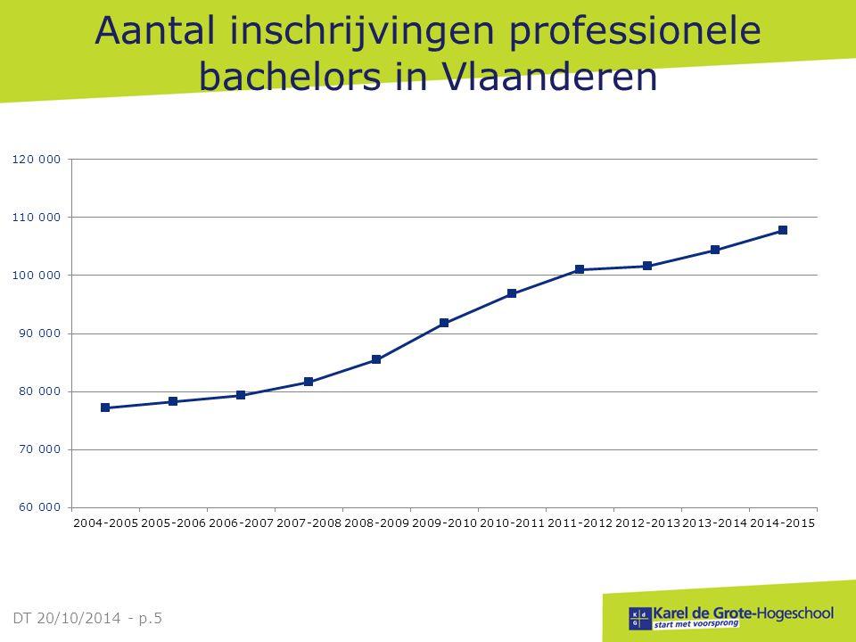 Aantal inschrijvingen professionele bachelors in Vlaanderen