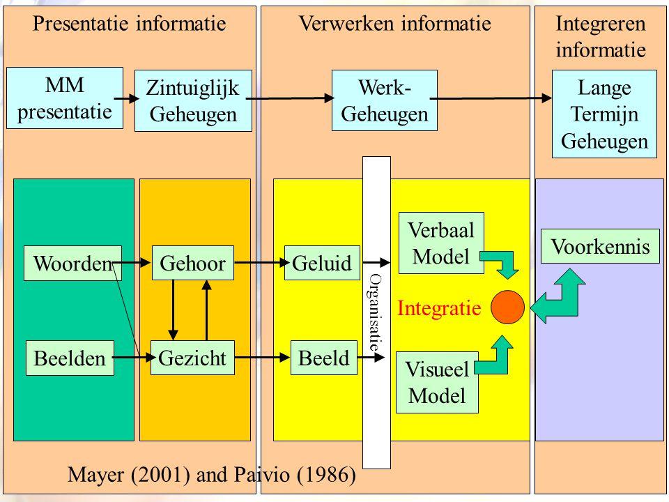 Presentatie informatie Verwerken informatie Integreren informatie