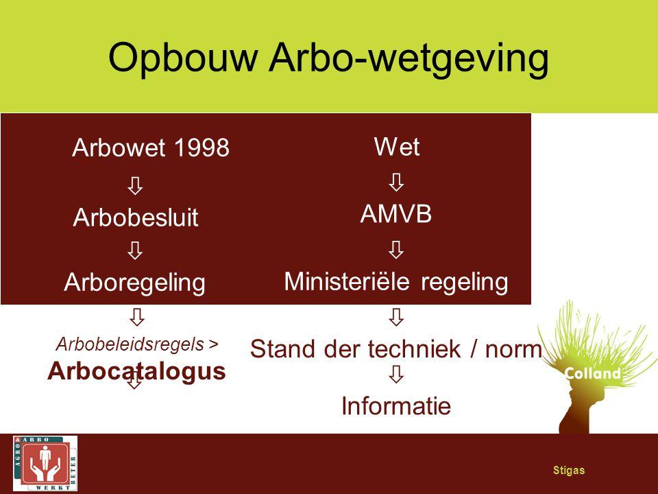 Opbouw Arbo-wetgeving