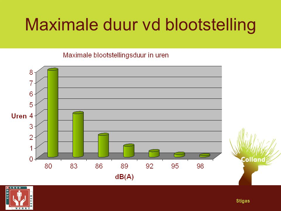 Maximale duur vd blootstelling
