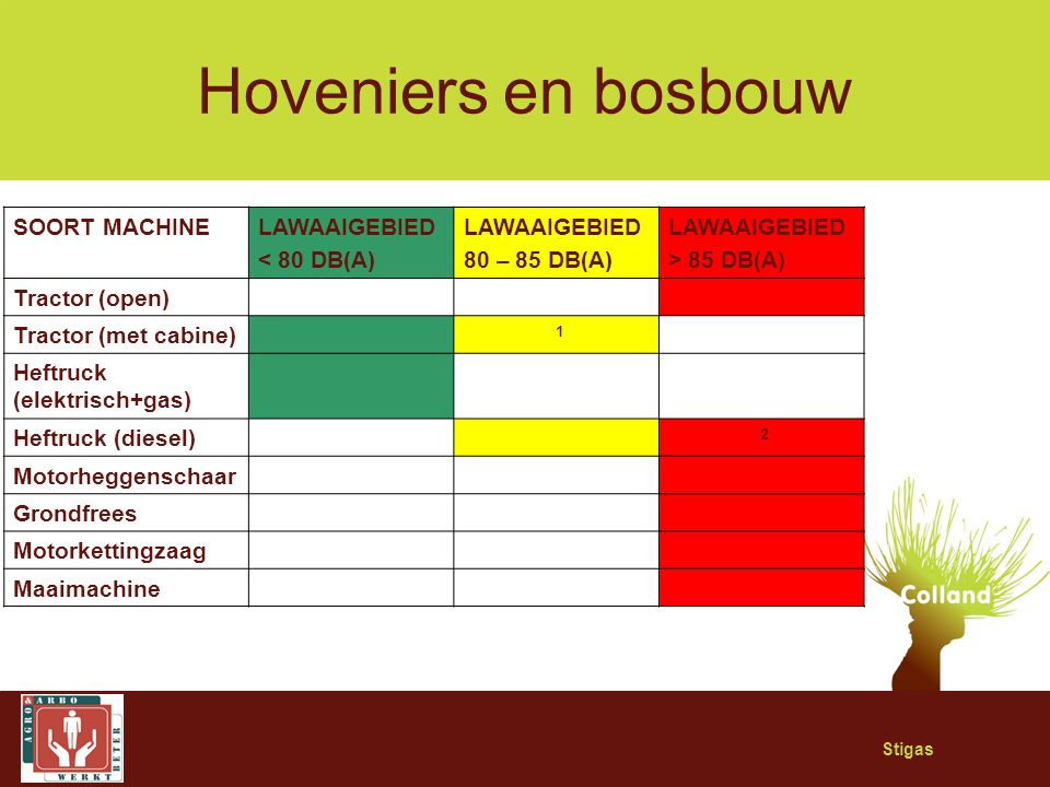 Hoveniers en bosbouw SOORT MACHINE LAWAAIGEBIED < 80 DB(A)