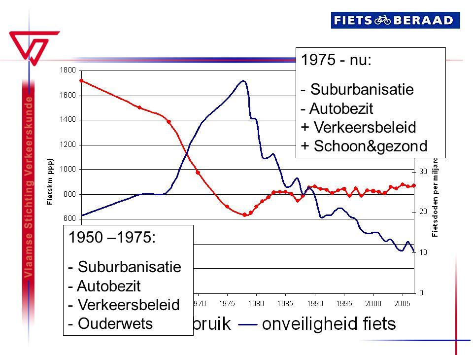 1975 - nu: Suburbanisatie. Autobezit. + Verkeersbeleid. + Schoon&gezond. 1950 –1975: Suburbanisatie.