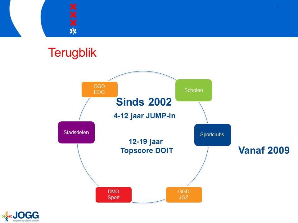 Terugblik Sinds 2002 Vanaf 2009 4-12 jaar JUMP-in 12-19 jaar